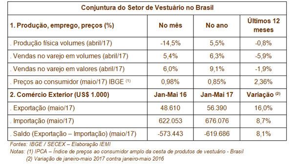 Conjuntura-do-Setor-de-Vestuário-no-Brasil