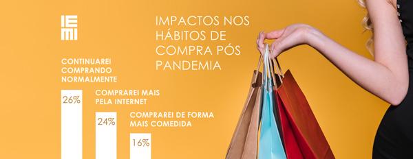 Pesquisa IEMI: Impactos nos hábitos de compra após a pandemia