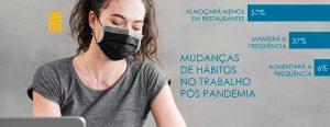 Pesquisa IEMI: Mudança de hábito no trabalho após a pandemia