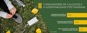 Pesquisa IEMI: Consumidores de calçados e a sustentabilidade pós pandemia