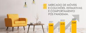 Mercado de Móveis e Colchões. Estimativas e Comportamento Pós Pandemia.